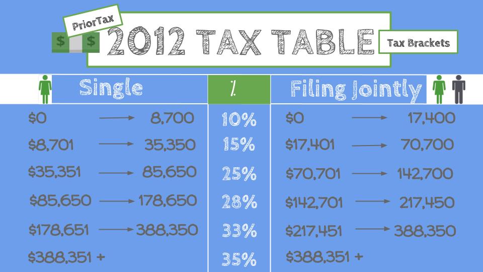 I Need The Irs 2012 Tax Table Priortax
