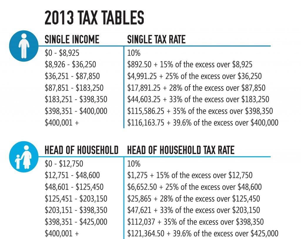 2013 Tax Tables Single